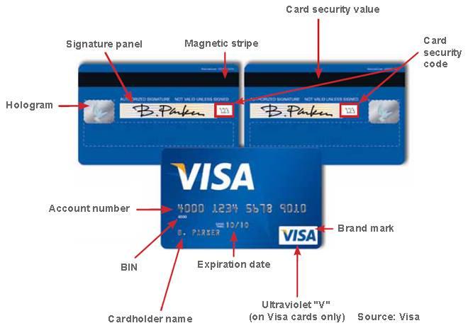 Cvc Kodu Nədir Banco Az