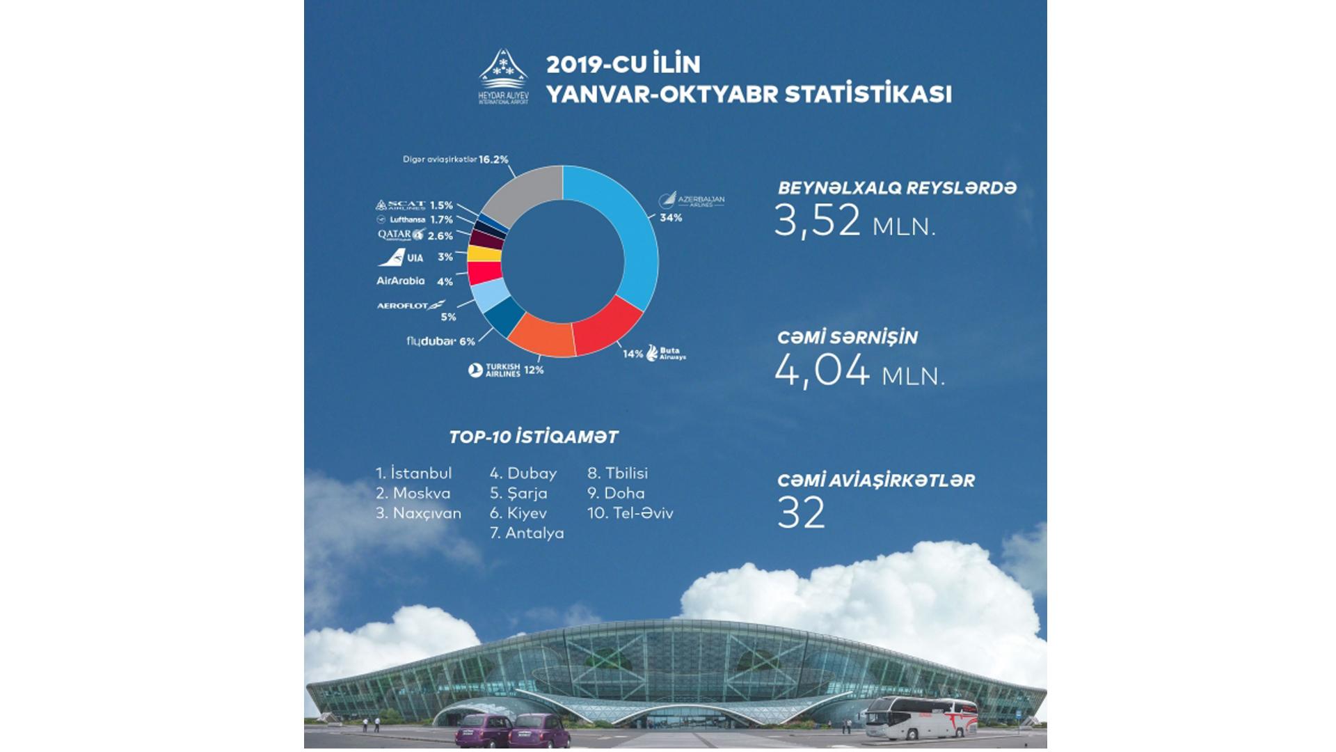 Azərbaycan hava limanlarında sərnişin axını yeni rekord göstəriciyə çatıb