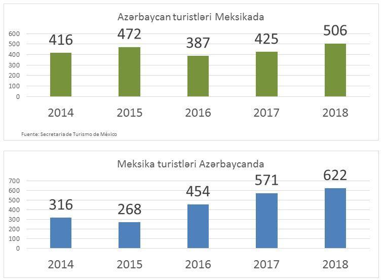Azərbaycan və Meksika arasında ticarət həcmi 26 mln. dolları ötüb