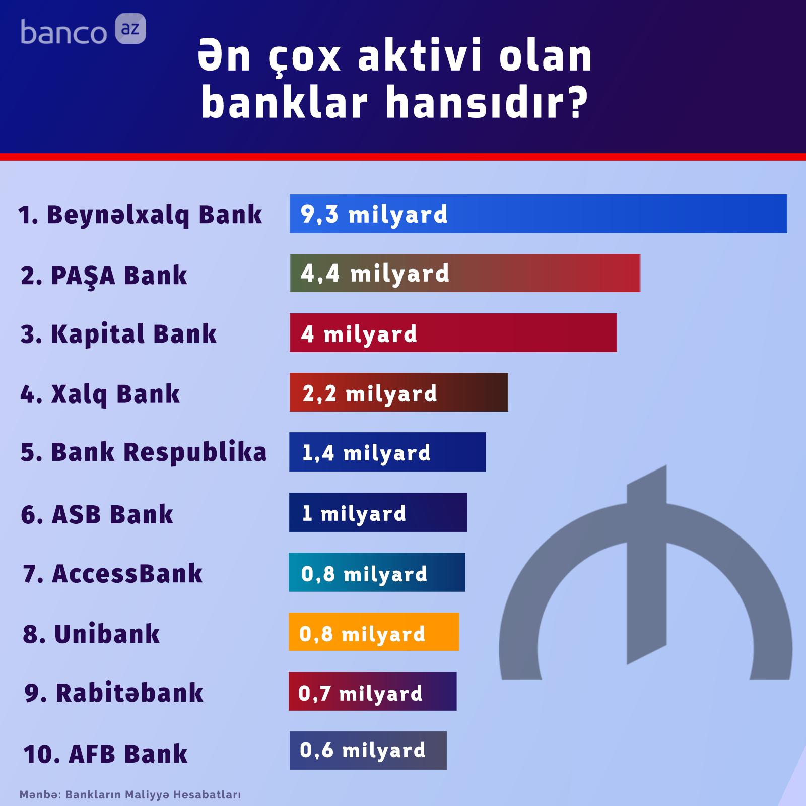 Ən çox aktivi olan banklar - 2019