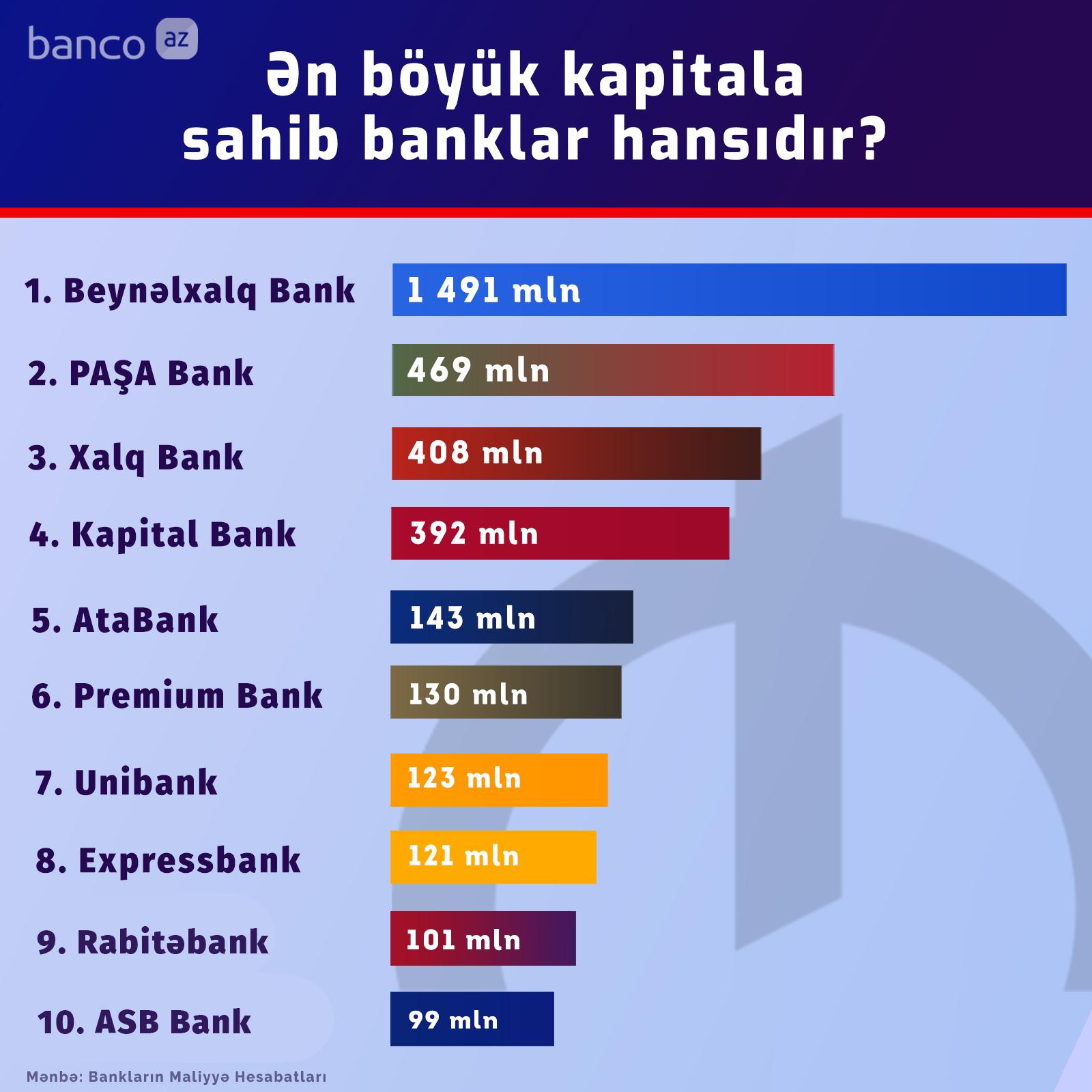 Ən çox kapitalı olan banklar - SİYAHI