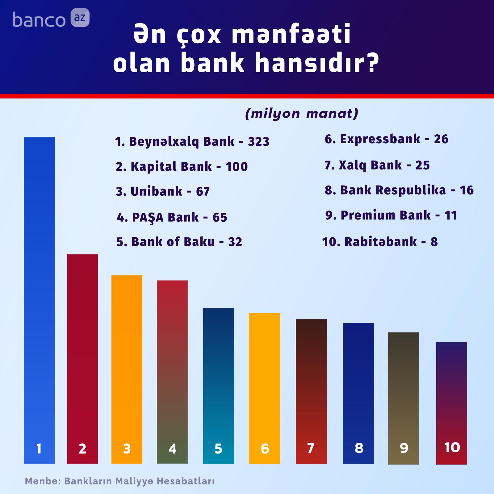 Mənfəətinə görə bankların reytinqi