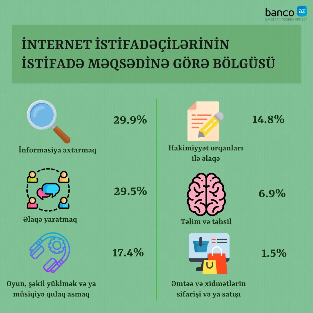 İnternetdən ən çox nə üçün və harda istifadə edirik?