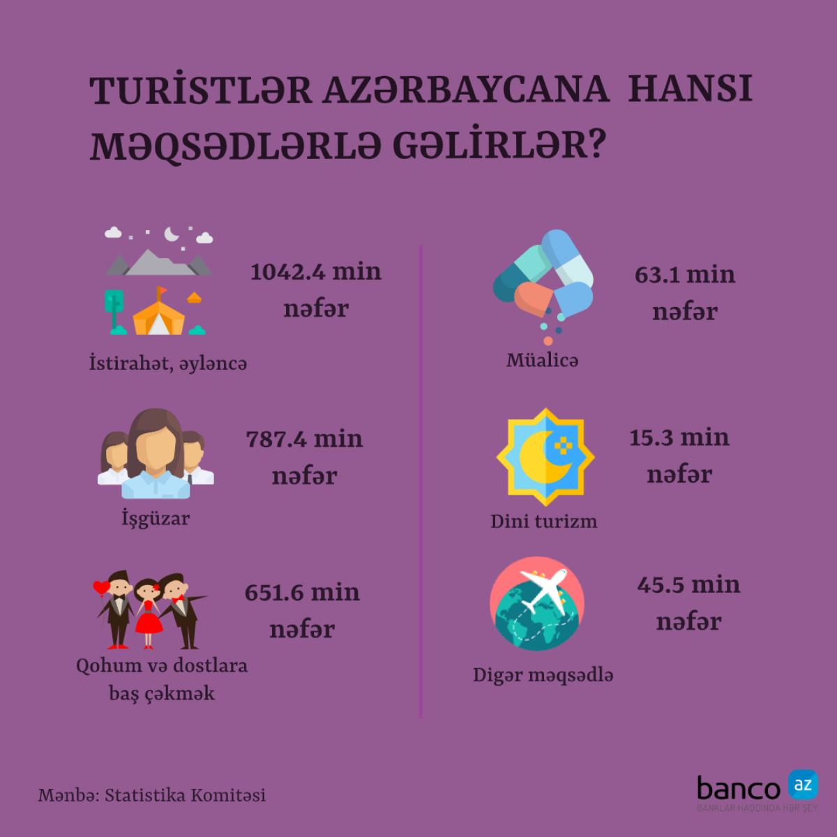 Turistlər ölkəmizə daha çox hansı məqsədlərlə gəlir?