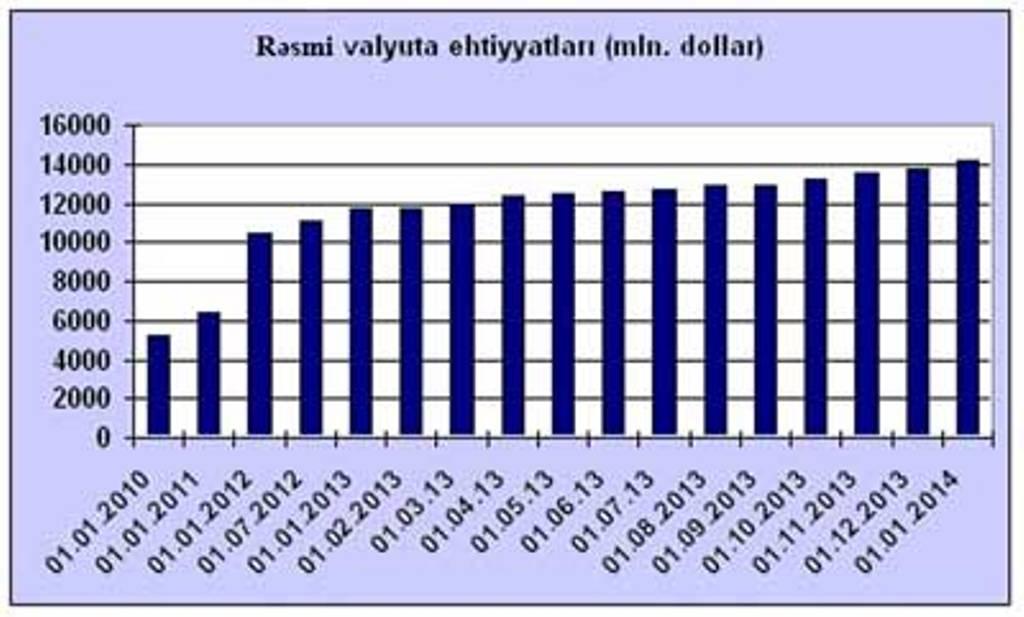 Azərbaycan Mərkəzi Bankının valyuta ehtiyatları 14 mlrd. dolları ötüb