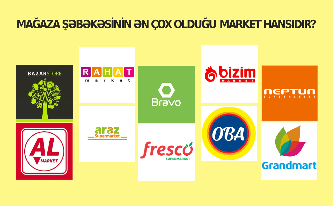 ən Cox Magazasi Olan Market Hansidir Banco Az